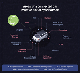 Connected car cybercrime infographic