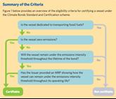 Climate Bonds criteria