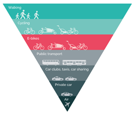 Low carbon transport hierarchy